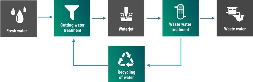 Waste water treatment (WodaGarnetClean) – Waterjet